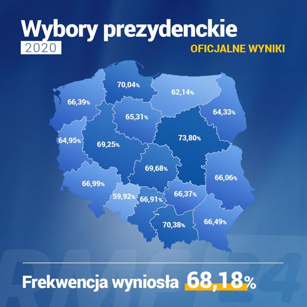 Frekwencja w wyborach z podziałem na województwa /RMF FM /RMF FM