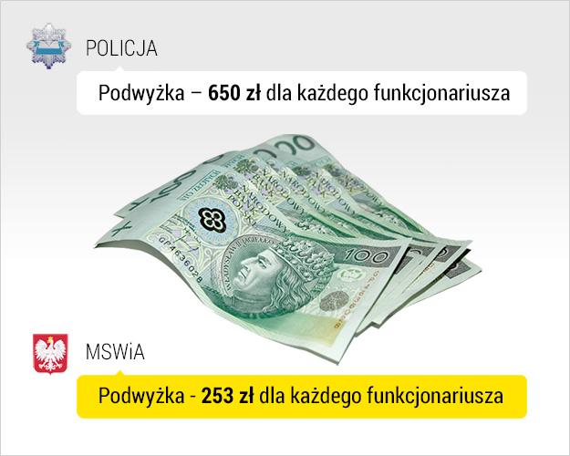Funkcjonariusze chcą dostać 650 złotych podwyżki /RMF FM /Grafika RMF FM