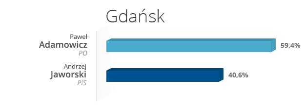 Gdańsk - wyniki wyborów /INTERIA.PL