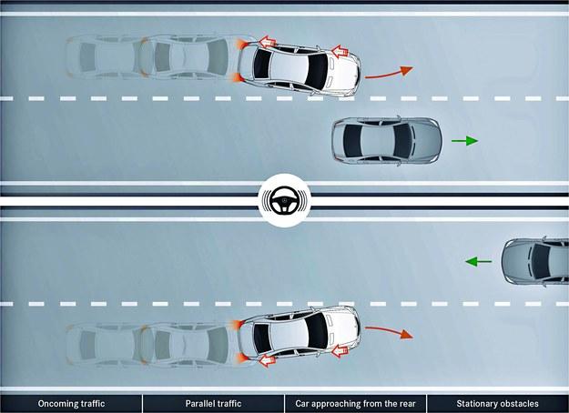 Gdy zjechanie z zajmowanego toru groziłoby zderzeniem, kierowca będzie ostrzegany o niebezpieczeństwie wibracjami na kierownicy i jednocześnie przyhamowywane zostaną koła po jednej stronie. /Motor