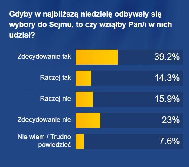 Gdyby w najbliższą niedzielę odbywały się wybory do Sejmu, to czy wziąłby Pan/i w nich udział? /RMF FM