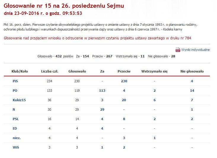 """Głosowanie nad projektem """"Stop Aborcji"""" /Sejm.gov /"""