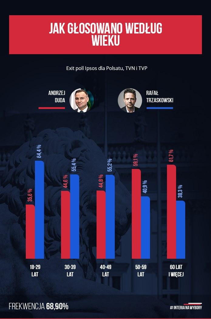 Głosowanie poszczególnych grup wiekowych według sondażu exit poll Ipsos /INTERIA.PL