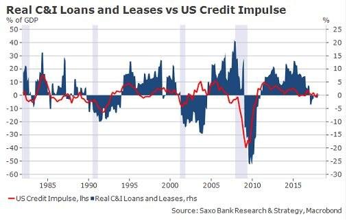 Goldilocks economy się rozpada /Saxo Bank