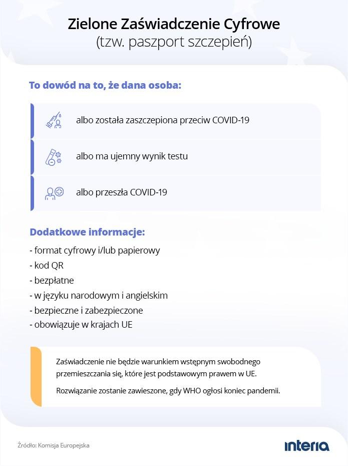 Grafika - paszporty szczepień /INTERIA.PL