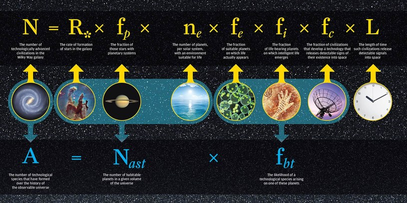 Grafika prezentująca równanie Drake'a (górna część) i jego interpretację w pracy Franka i Sullivana /materiały prasowe