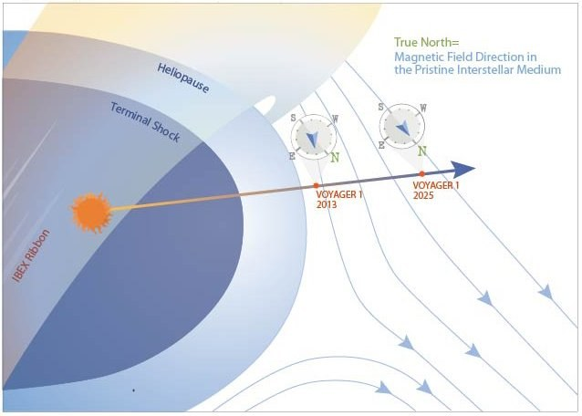Grafika ukazujące lokalne otoczenie międzygwiezdne, przez które poruszać się będzie Voyager 1 w najbliższych latach /materiały prasowe