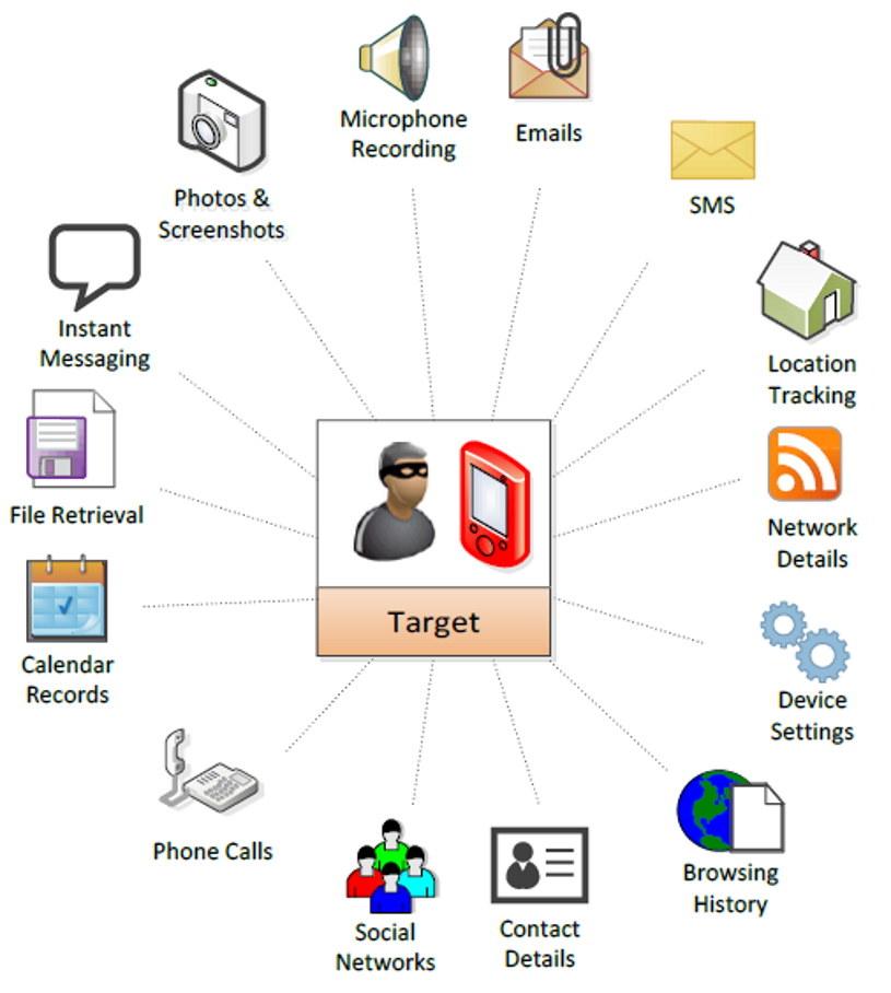Grafika wyjaśniająca, Jak działa Pegasus. Fot. The Citizen Lab  Czytaj więcej na https://nt.interia.pl/internet/news-pegasus-co-to-jest-jak-dziala-czy-zostal-zainstalowany-na-na,nId,5367480#utm_source=paste&utm_medium=paste&utm_campaign=chrome /materiały prasowe
