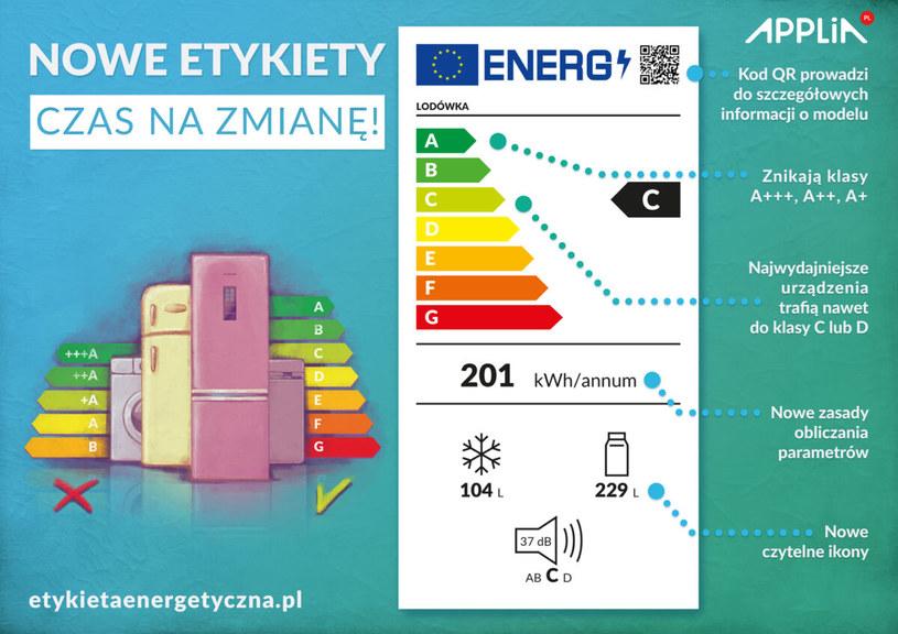 Grafika wyjaśniająca przygotowana przez  APPLiA /materiały prasowe