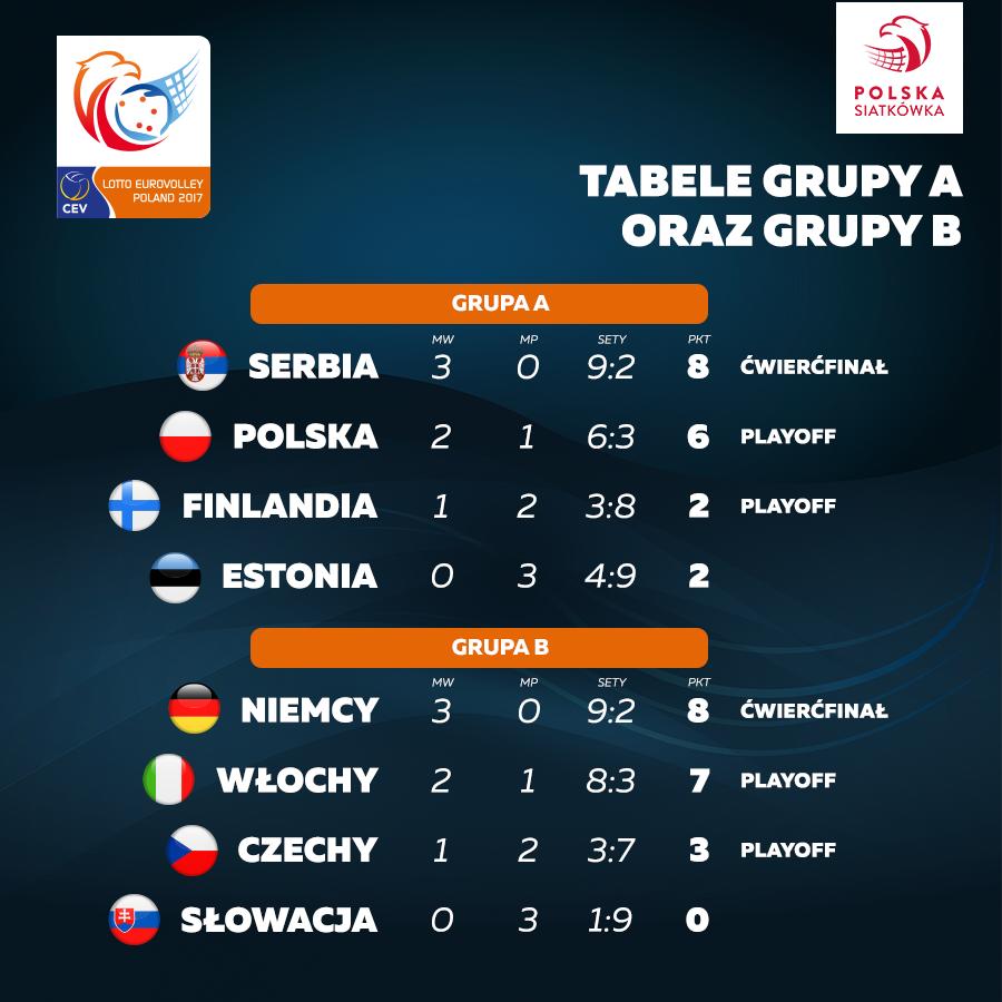 Grupa A i B /Polska Siatkówka /Facebook