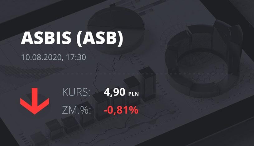 Grupa Asbis (ASB): notowania akcji z 10 sierpnia 2020 roku