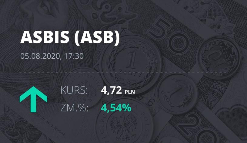 Grupa Asbis (ASB): notowania akcji z 5 sierpnia 2020 roku