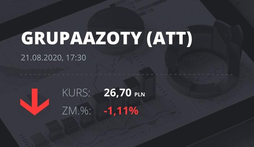 Grupa Azoty (ATT): notowania akcji z 21 sierpnia 2020 roku