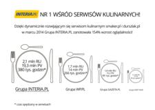 """Grupa Interia.pl liderem w kategorii """"kuchnia i gotowanie"""""""
