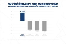 Grupa Interia.pl nowym liderem w kategorii Informacje i Publicystyka
