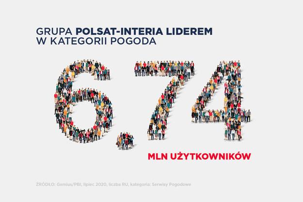 Grupa Polsat-Interia zdominowała kategorię pogodową Grupa Polsat-Interia zdominowała kategorię pogodową /Interia.pl /INTERIA.PL