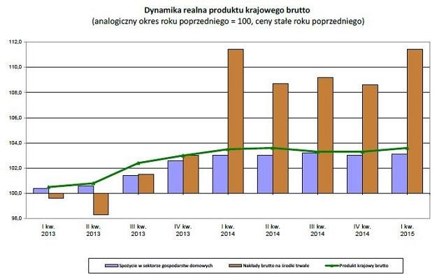 GUS zanotował dobre dane /PAP/INTERIA.PL
