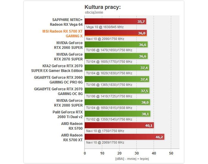 Hałas /ITHardware.pl