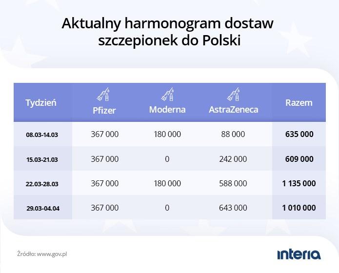 Harmonogram dostaw szczepionek do Polski /INTERIA.PL