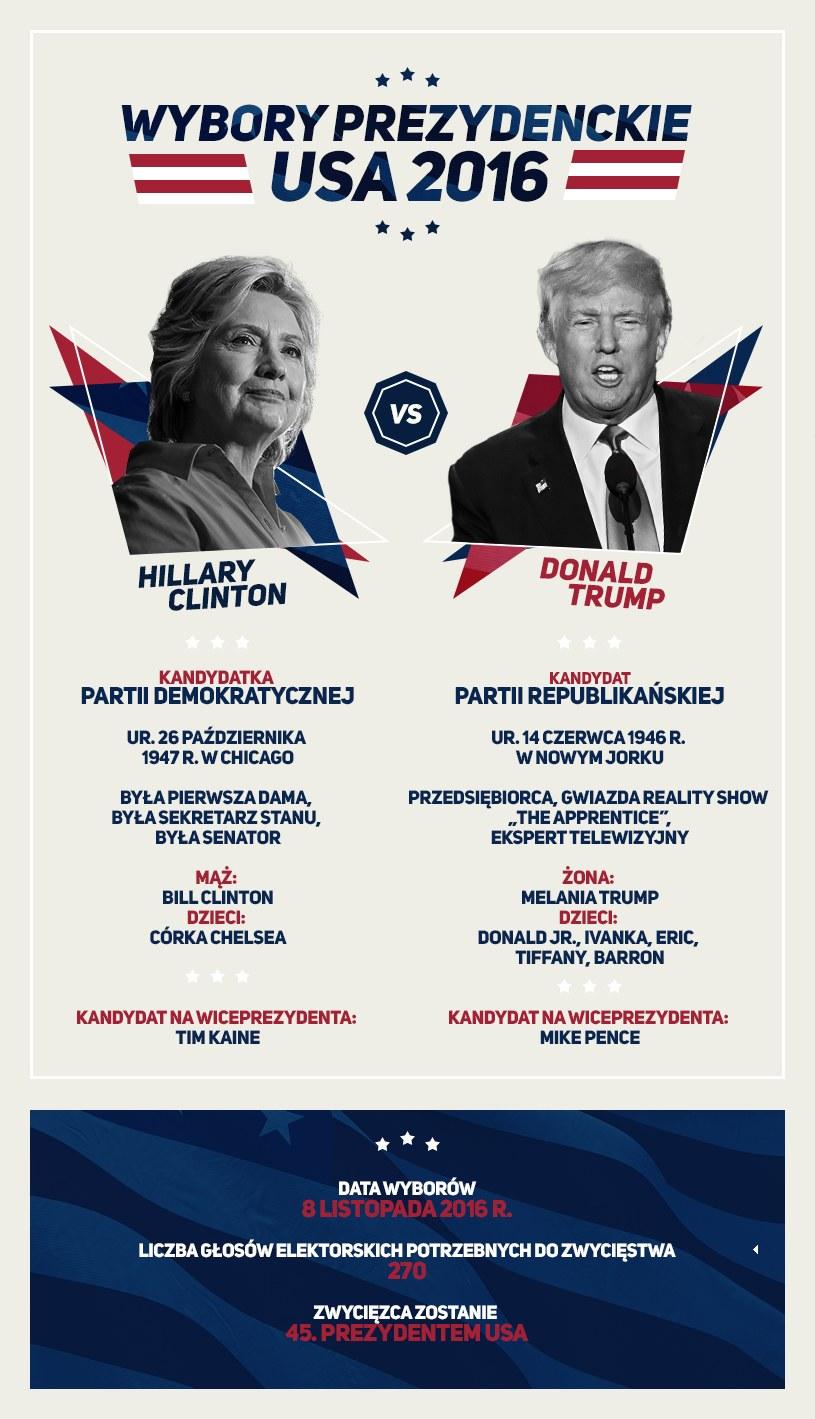 Hillary Clinton i Donald Trump /INTERIA.PL