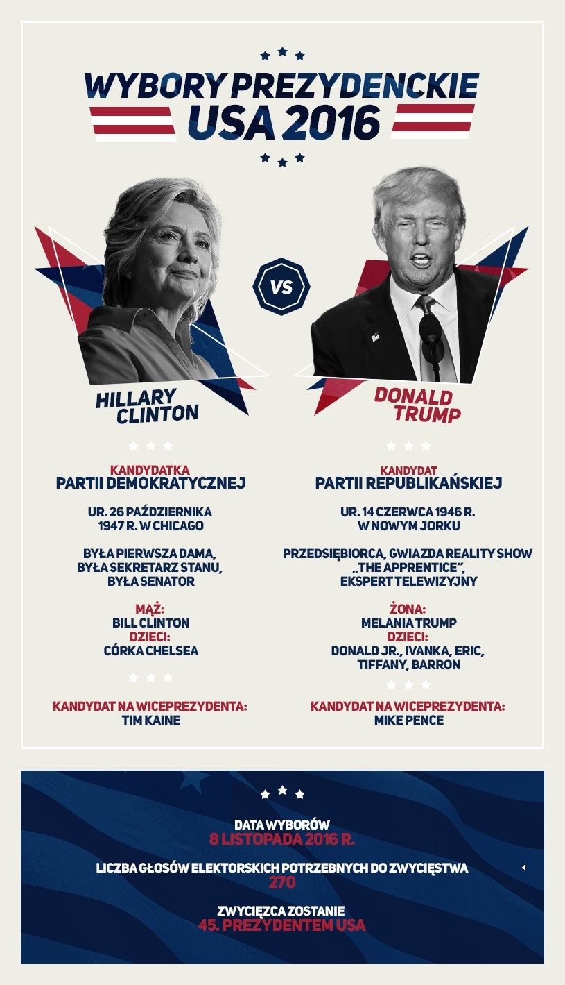 Hillary Clinton kontra Donald Trump /INTERIA.PL