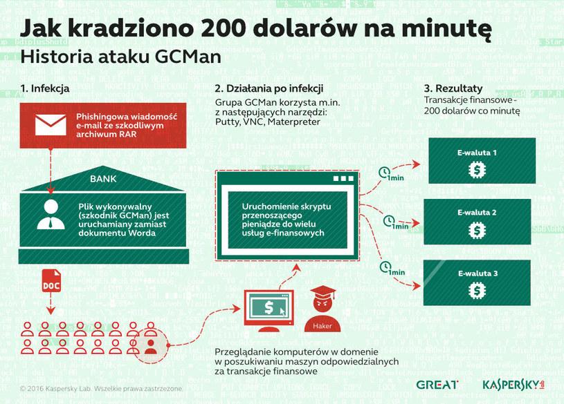 Historia ataku GCMan /materiały prasowe