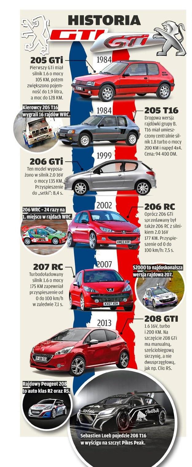 Historia GTi /Motor