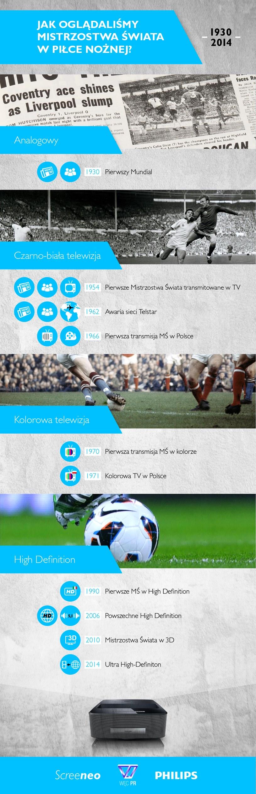 Historia transmisji Mistrzostw Świata w Piłce Nożnej w pigułce /materiały prasowe