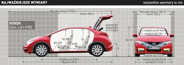Honda Civic 1.8 i-VTEC: najważniejsze wymiary /Auto Moto