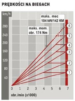Honda Civic 1.8 i-VTEC: prędkości na biegach /Auto Moto