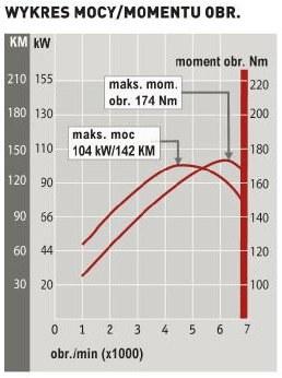 Honda Civic 1.8 i-VTEC: wykres mocy/momentu obr. /Auto Moto