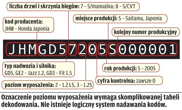 Honda Jazz (2002-2008) - cechy identyfikacyjne /Motor