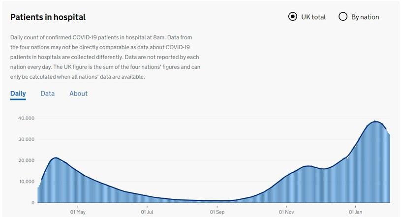 Hospitalizacje w Wielkiej Brytanii /https://coronavirus.data.gov.uk/details/healthcare /