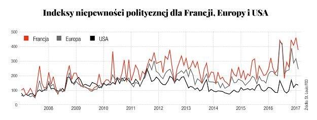 https://alfred.stlouisfed.org/graph/?g=cXau Źródło: St. Louis FED /Gazeta Bankowa
