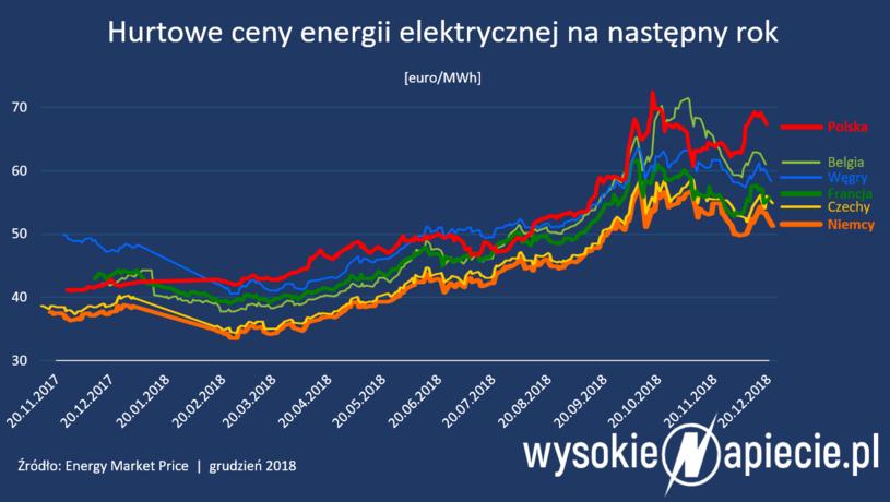 Hurtowe ceny energii elektrycznej na następny rok. /&nbsp