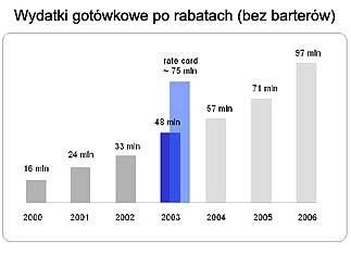 IAB Polska /Archiwum