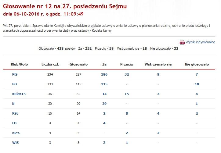 """II głosowanie nad odrzuceniem """"Stop Aborcji"""" /Sejm.gov /"""