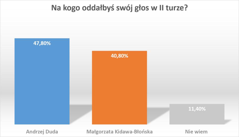 II tura, Andrzej Duda kontra Małgorzata Kidawa-Błońska /RMF FM