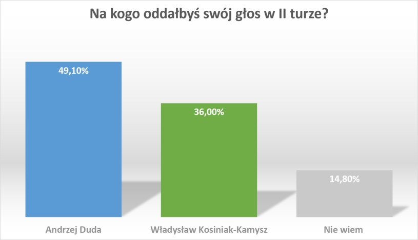 II tura, Andrzej Duda kontra Władysław Kosiniak-Kamysz /RMF FM