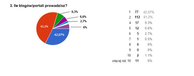 Ile blogów/portali prowadzisz? /&nbsp