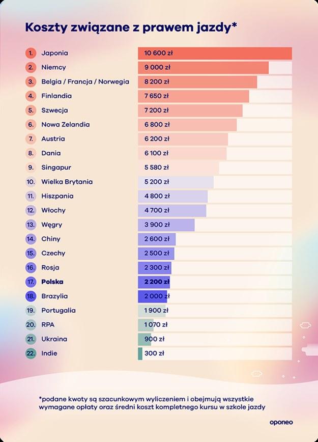 Ile kosztuje prawo jazdy na świecie? / Oponeo /