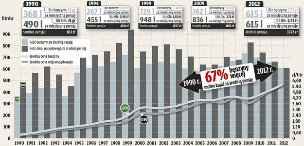 Ile litrów paliwa można było kupić za przeciętną pensję i jak zmieniały się ceny paliw? /Motor