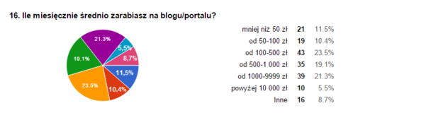 Ile miesięcy średnio zarabiasz na blogu? /&nbsp