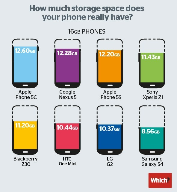 Ile pamięci wbudowanej dostajemy rzeczywiście po uruchomieniu telefonu - porównanie z Which.co.uk /Internet