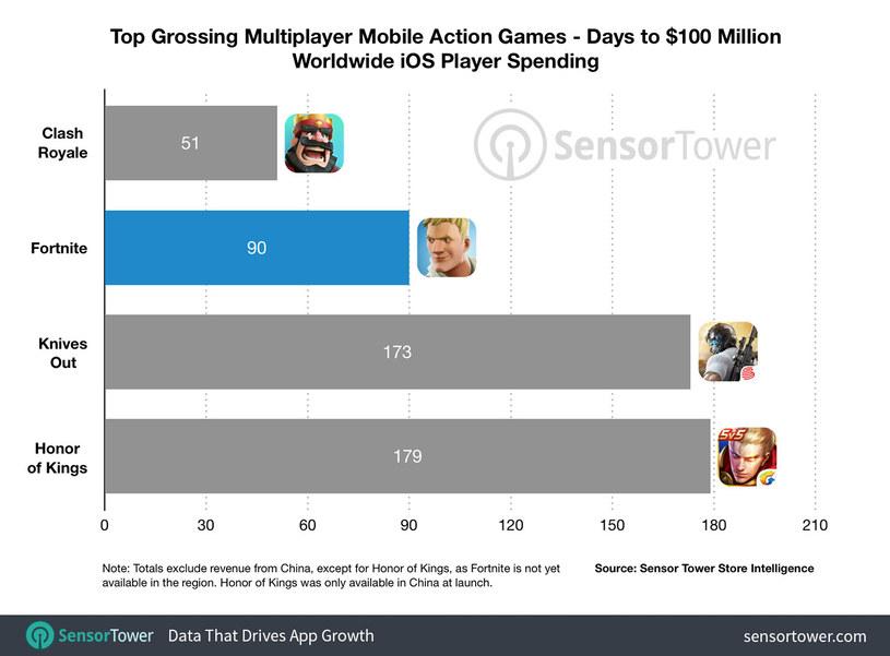 Ilość dni, jakie zajęło poszczególnym produkcjom mobilnym do zarobienia 100 mln dolarów /