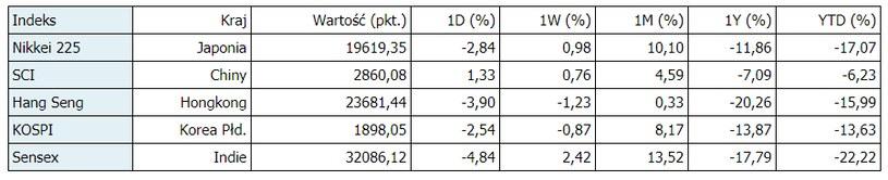Indeks Nikkei 225 zamyka się o 8.00 czasu polskiego, KOSPI o 8.05, Shanghai Composite Index o 9.00, Hang Seng o 10.00, a Sensex o 12.45. /PAP