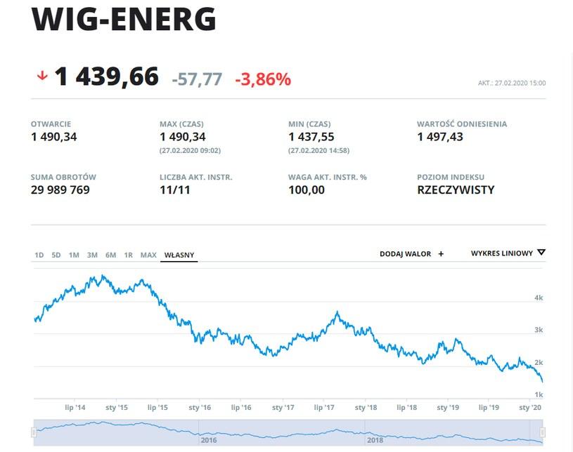 Indeks WIG- ENERG /INTERIA.PL