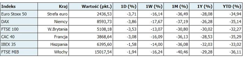 Indeksy giełdowe w Europie - godz. 09.35 /PAP