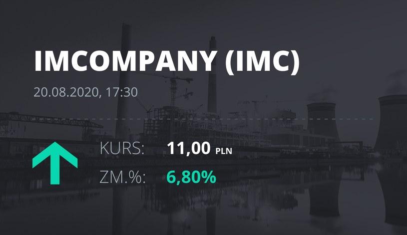Industrial Milk Company (IMC): notowania akcji z 20 sierpnia 2020 roku
