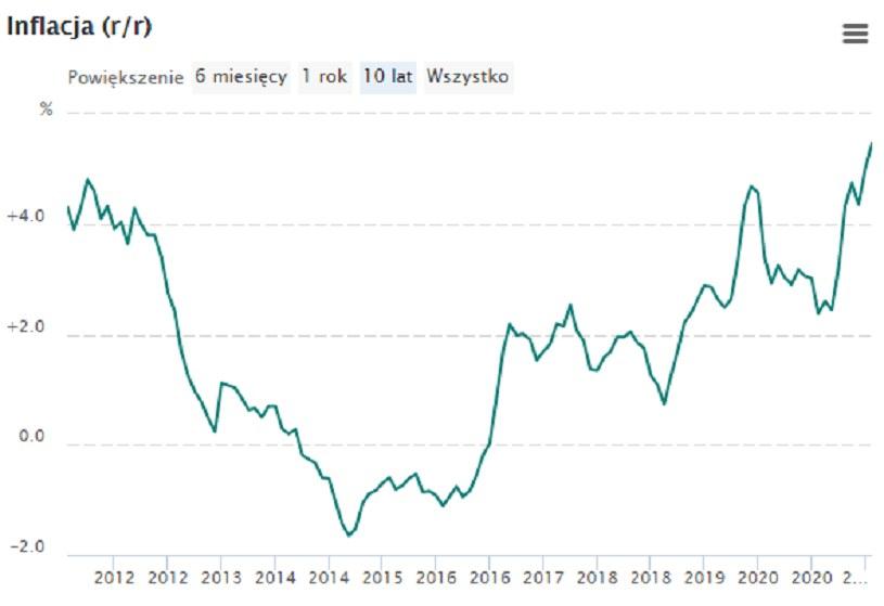 Inflacja rok do roku /NBP